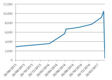 Memorial Fund Balance Chart